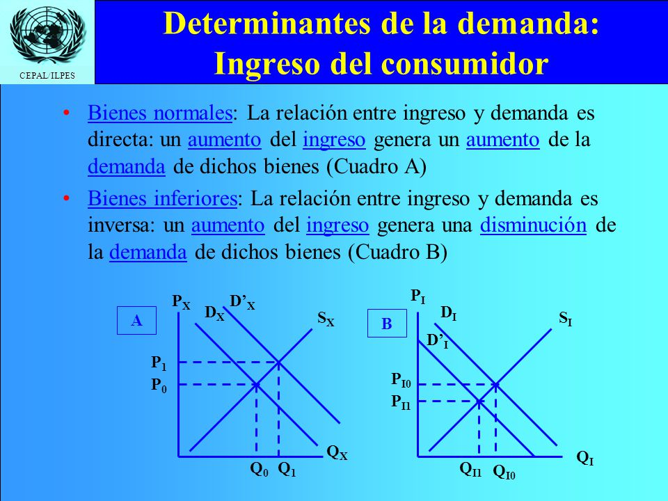 Determinantes de la demanda: Ingreso del consumidor