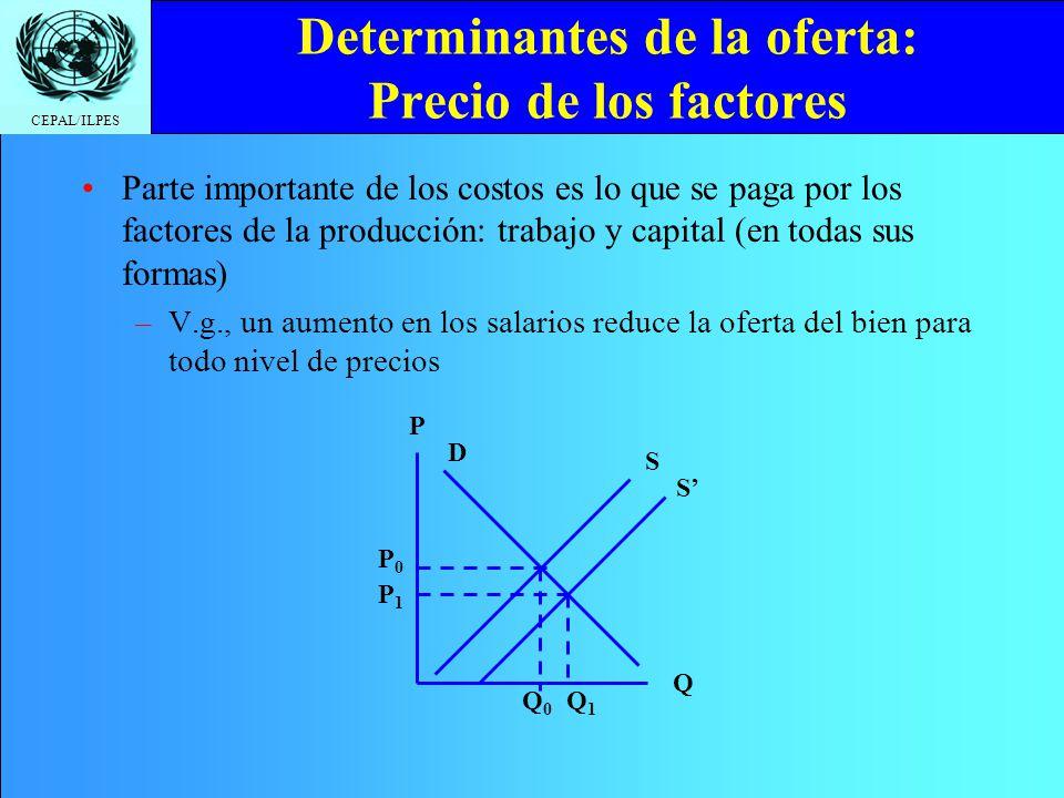 Determinantes de la oferta: Precio de los factores