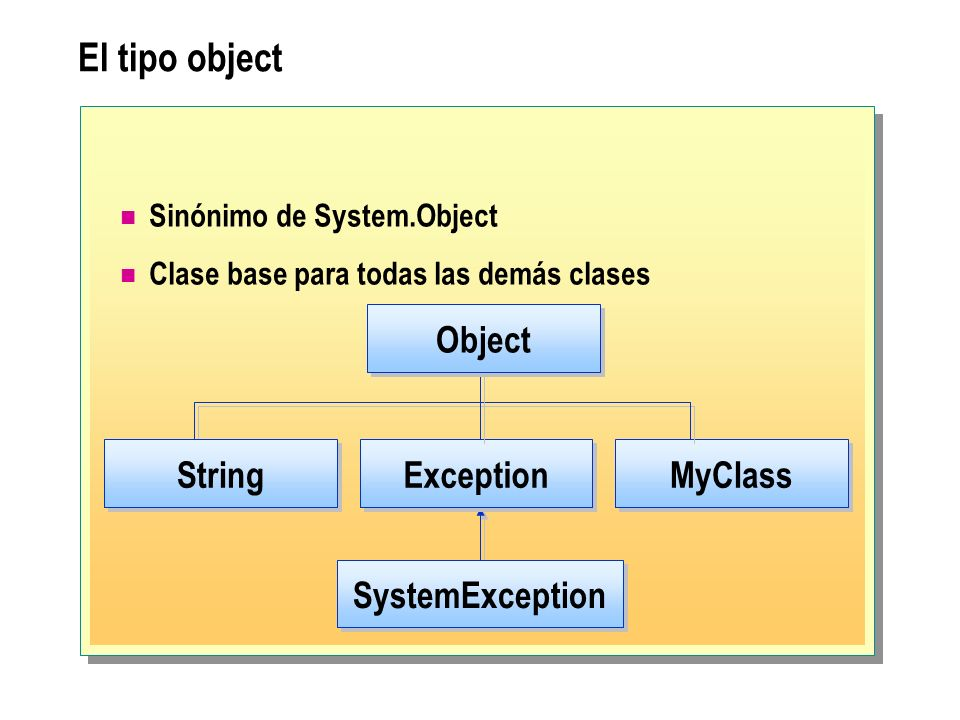 El tipo object Exception SystemException MyClass Object String