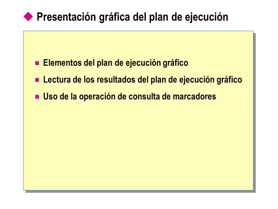 Presentación gráfica del plan de ejecución