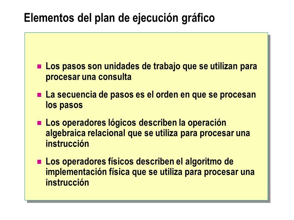 Elementos del plan de ejecución gráfico