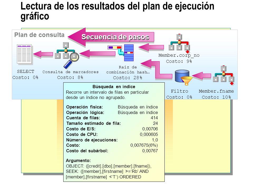 Lectura de los resultados del plan de ejecución gráfico