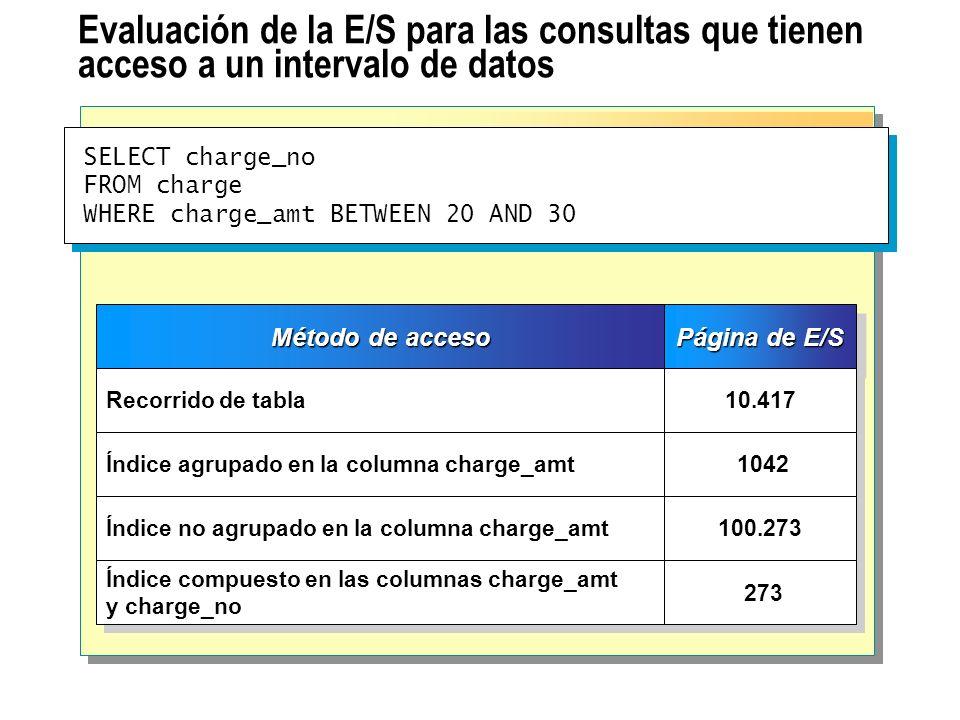 Evaluación de la E/S para las consultas que tienen acceso a un intervalo de datos