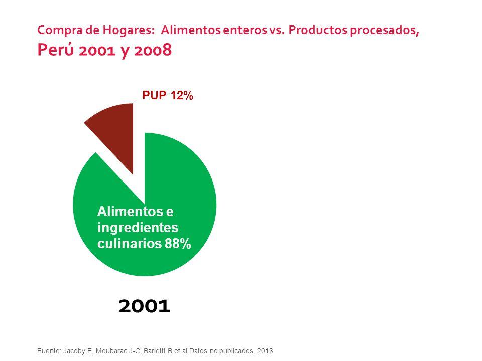 Compra de Hogares: Alimentos enteros vs