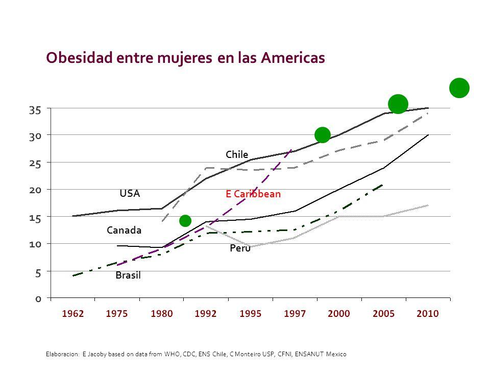 Obesidad entre mujeres en las Americas