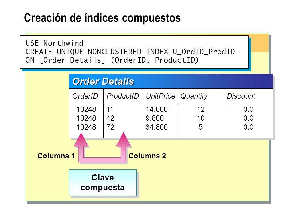 Creación de índices compuestos