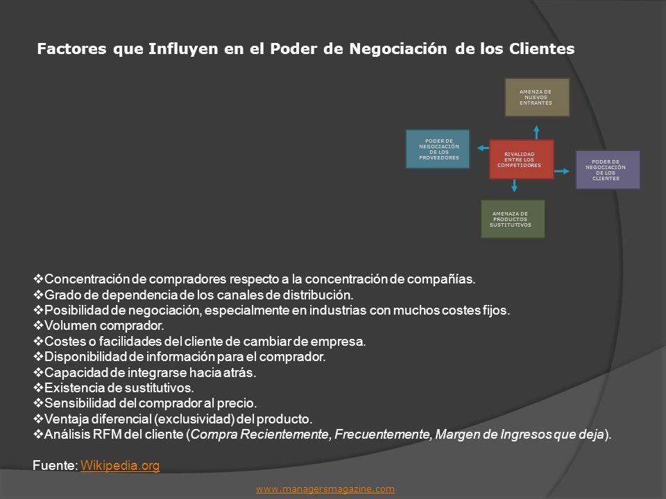 Factores que Influyen en el Poder de Negociación de los Clientes