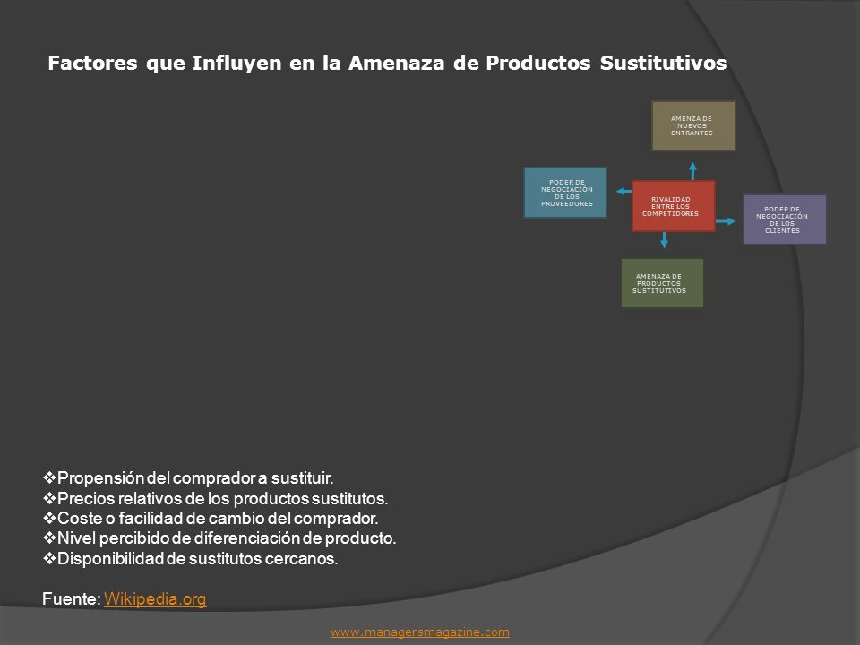 Factores que Influyen en la Amenaza de Productos Sustitutivos