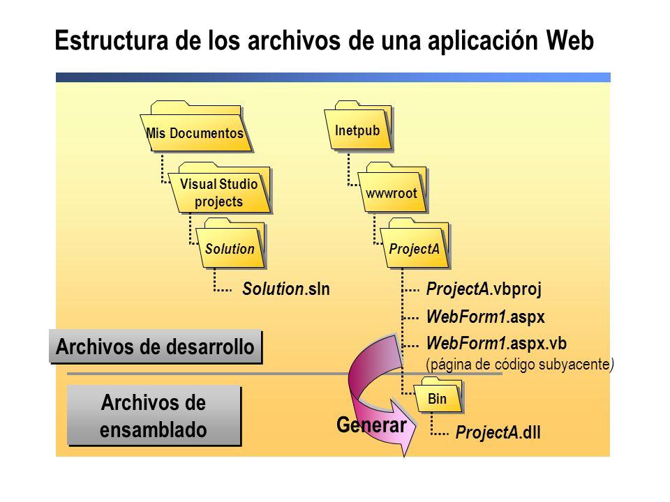 Estructura de los archivos de una aplicación Web