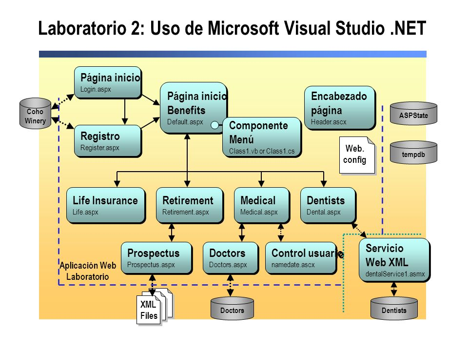 Laboratorio 2: Uso de Microsoft Visual Studio .NET
