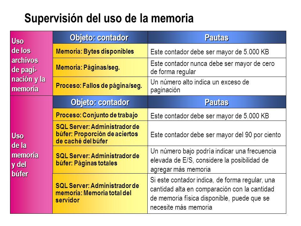 Supervisión del uso de la memoria