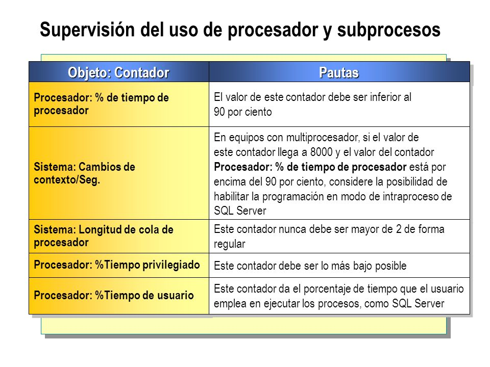 Supervisión del uso de procesador y subprocesos