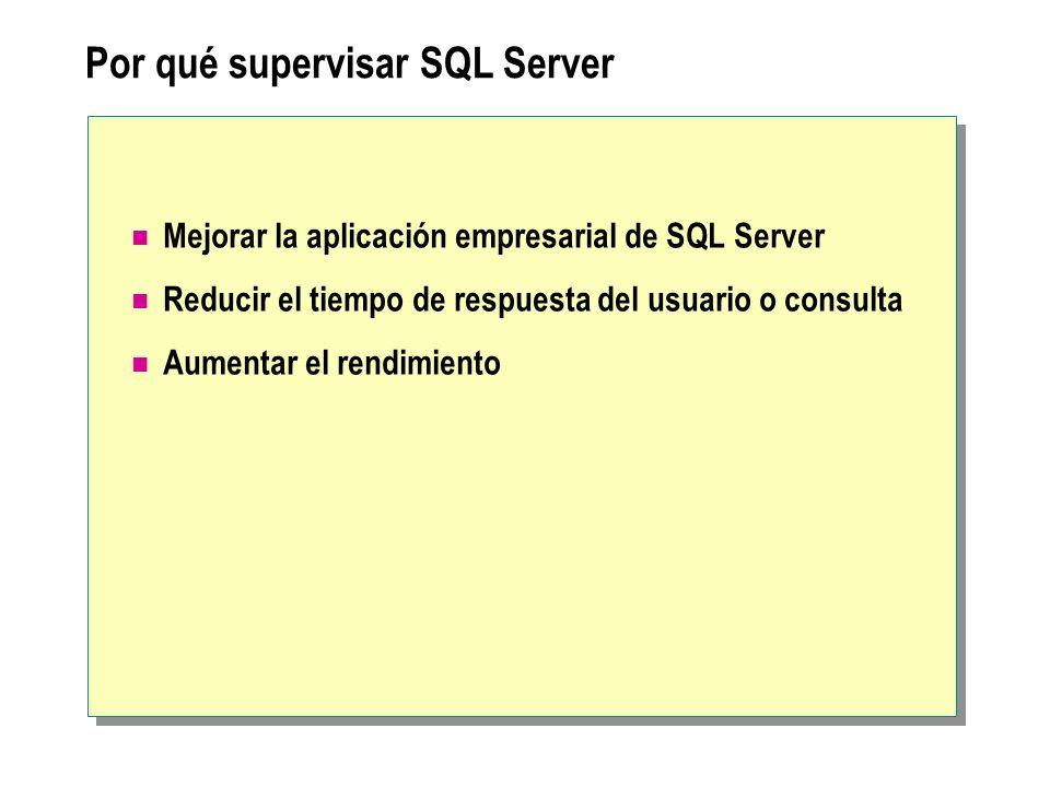 Por qué supervisar SQL Server