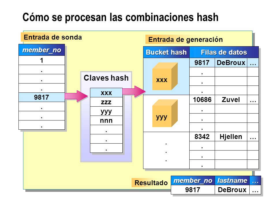 Cómo se procesan las combinaciones hash