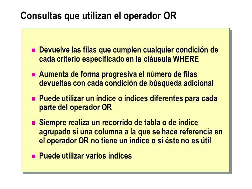 Consultas que utilizan el operador OR