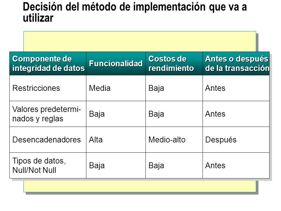 Decisión del método de implementación que va a utilizar