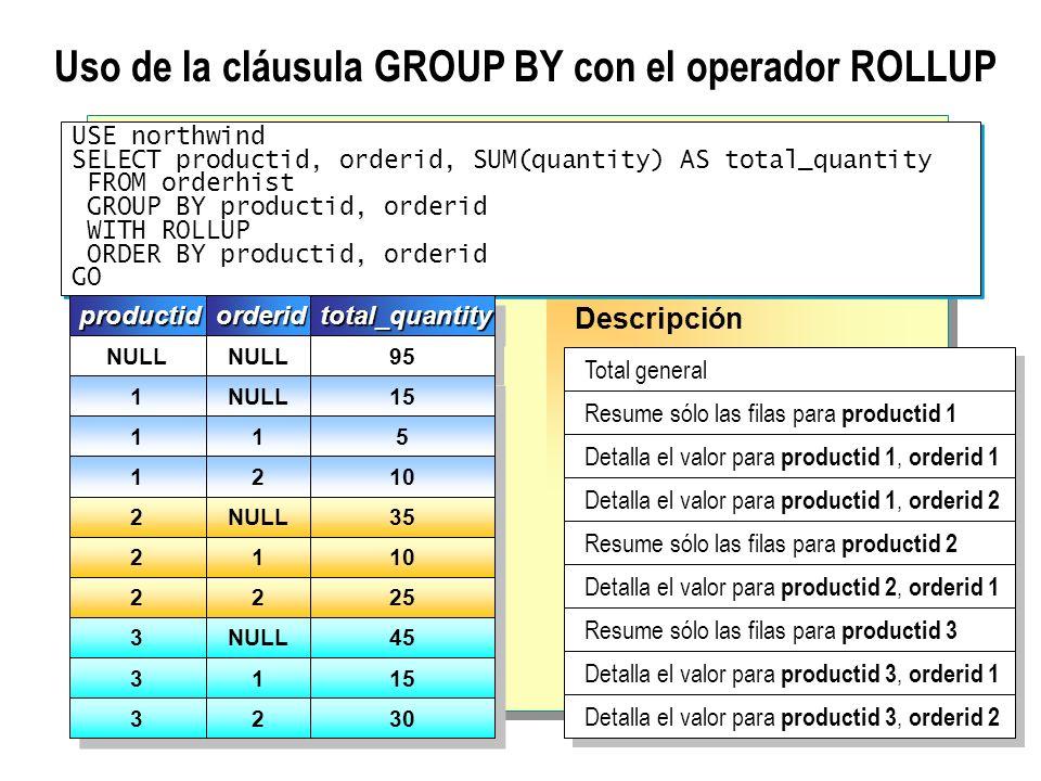 Uso de la cláusula GROUP BY con el operador ROLLUP