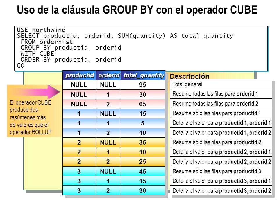Uso de la cláusula GROUP BY con el operador CUBE
