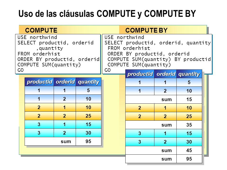 Uso de las cláusulas COMPUTE y COMPUTE BY