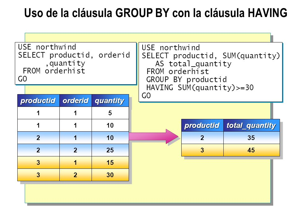 Uso de la cláusula GROUP BY con la cláusula HAVING