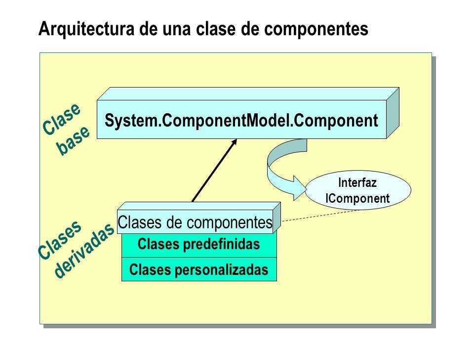 Arquitectura de una clase de componentes
