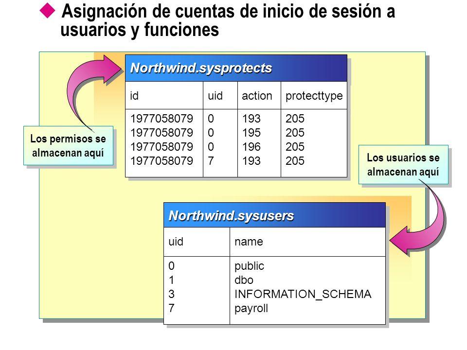 Asignación de cuentas de inicio de sesión a usuarios y funciones