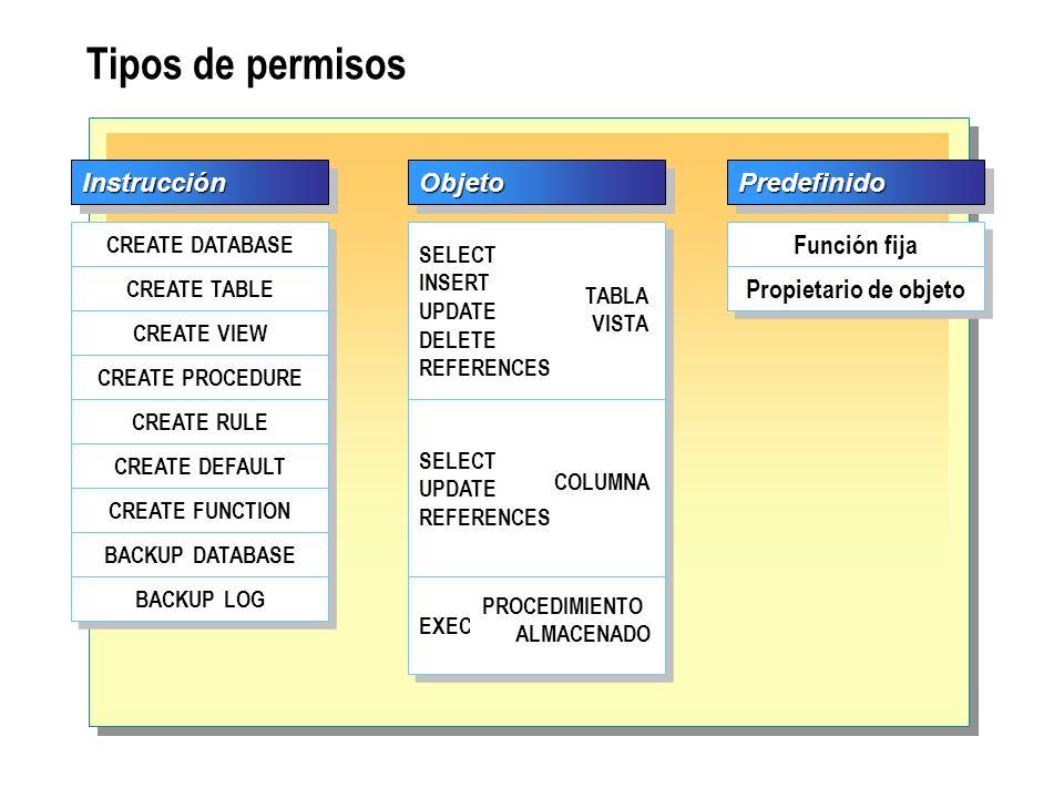 Tipos de permisos Instrucción Objeto Predefinido Función fija