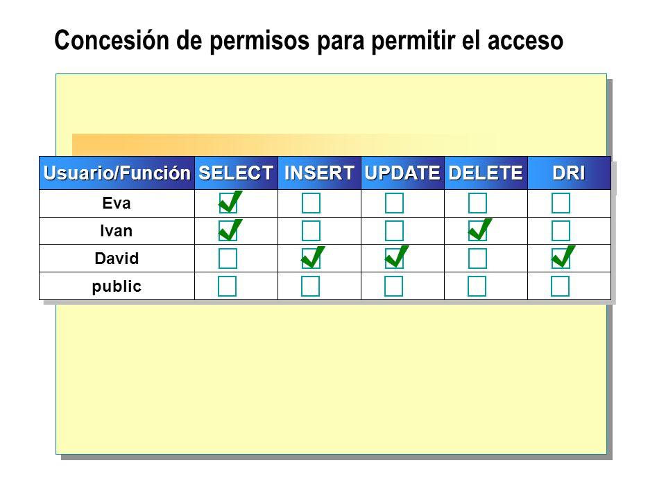 Concesión de permisos para permitir el acceso