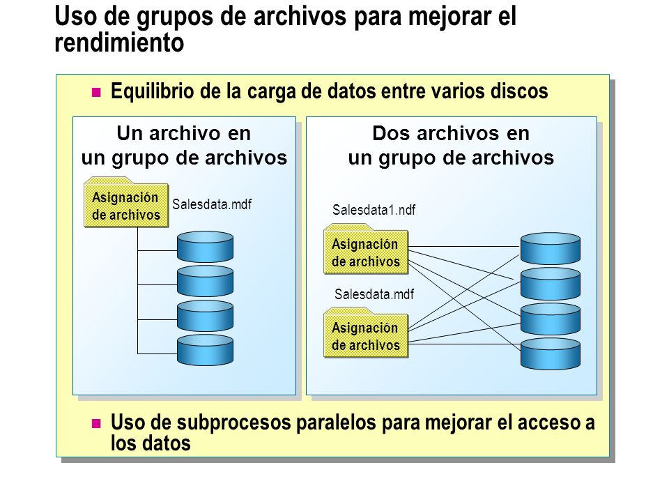Uso de grupos de archivos para mejorar el rendimiento