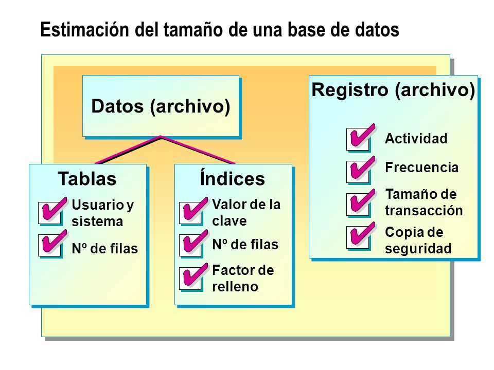Estimación del tamaño de una base de datos