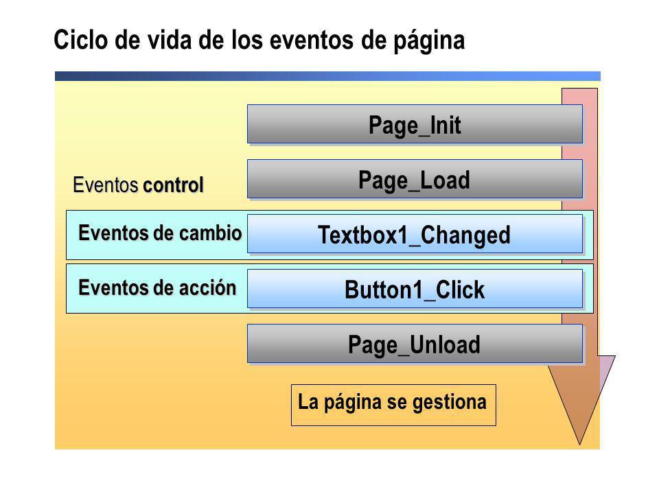 Ciclo de vida de los eventos de página