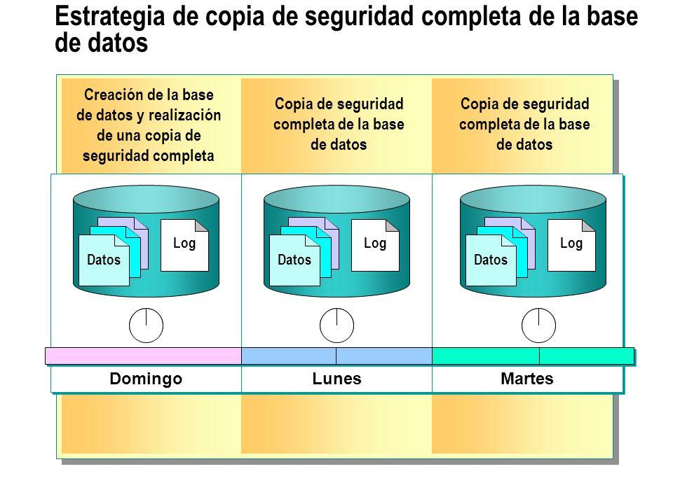 Estrategia de copia de seguridad completa de la base de datos