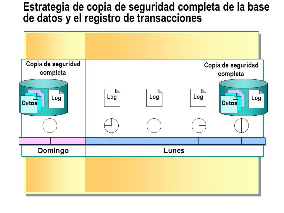 Estrategia de copia de seguridad completa de la base de datos y el registro de transacciones