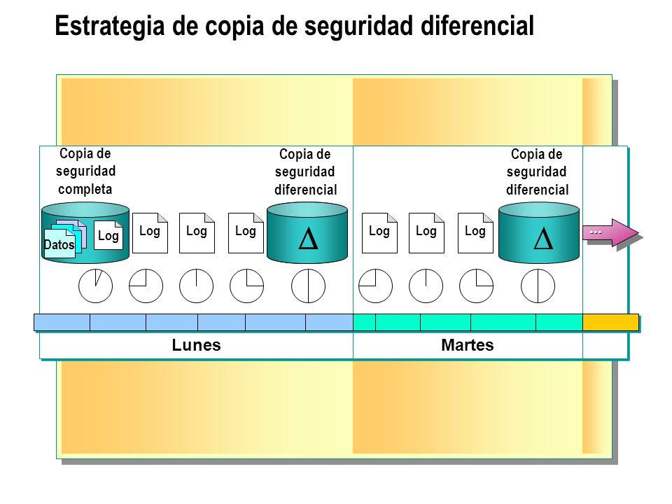 Estrategia de copia de seguridad diferencial