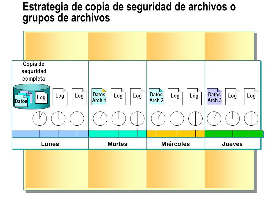 Estrategia de copia de seguridad de archivos o grupos de archivos