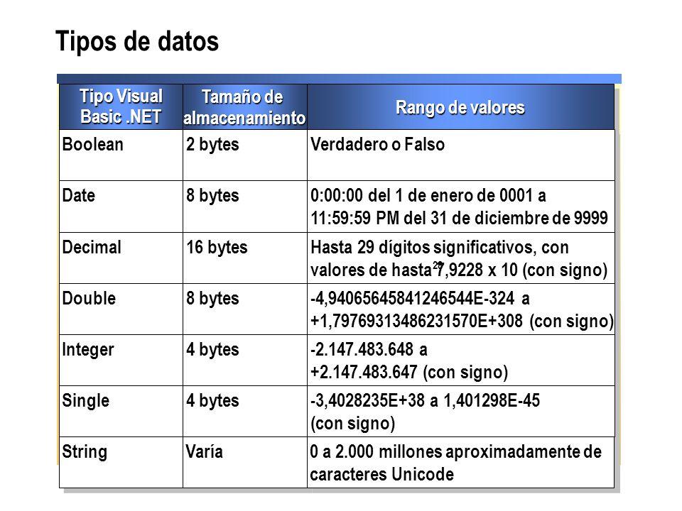 Tipos de datos Tipo Visual Basic .NET Tamaño de almacenamiento