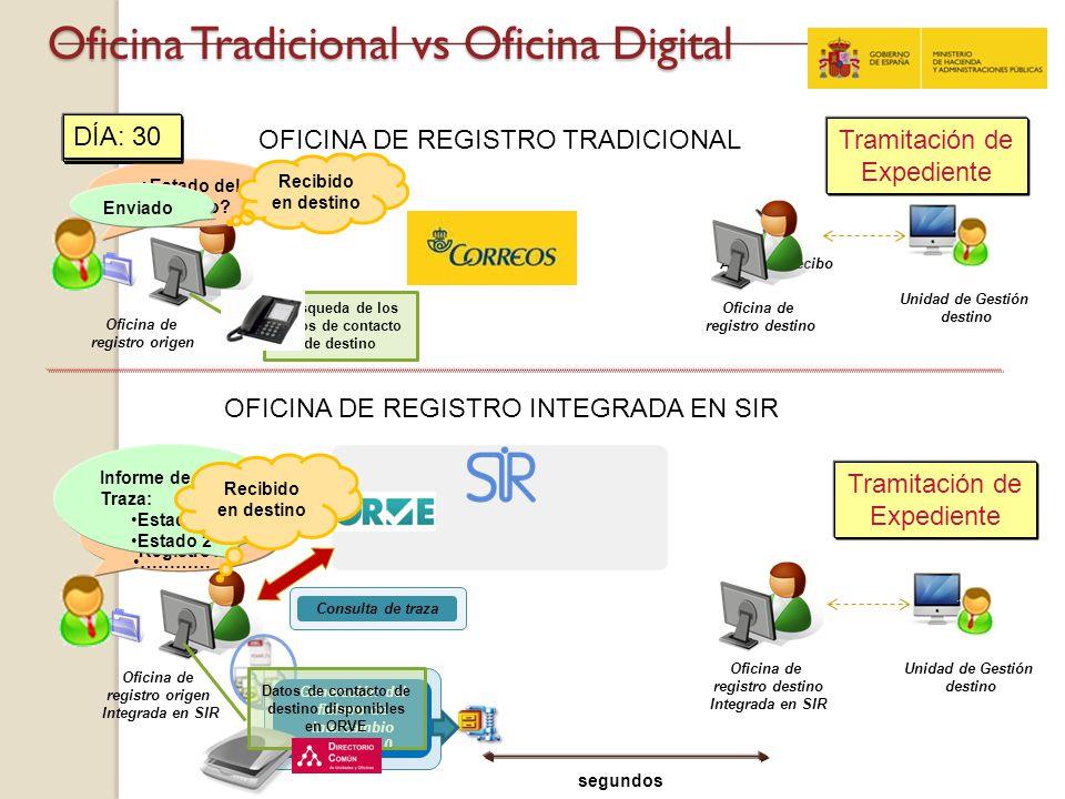 Oficina Tradicional vs Oficina Digital