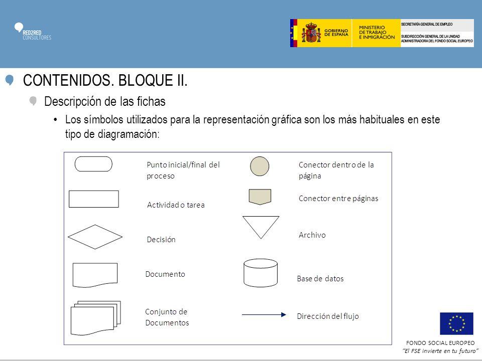 CONTENIDOS. BLOQUE II. Descripción de las fichas