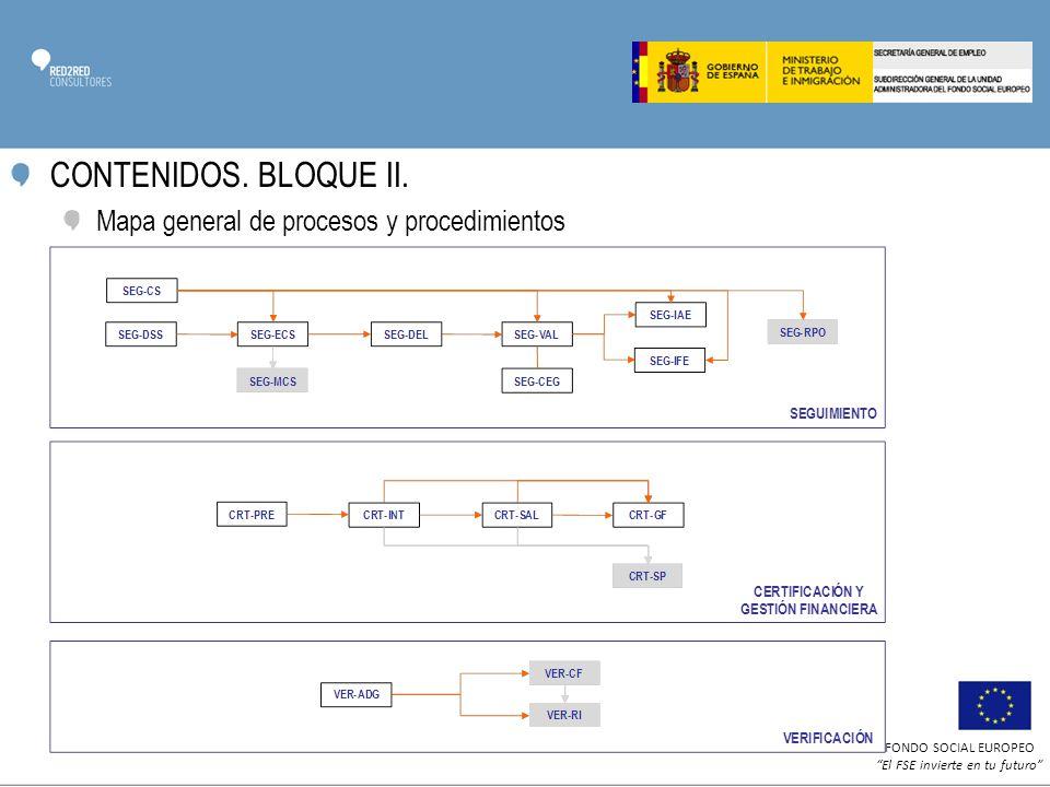 CONTENIDOS. BLOQUE II. Mapa general de procesos y procedimientos