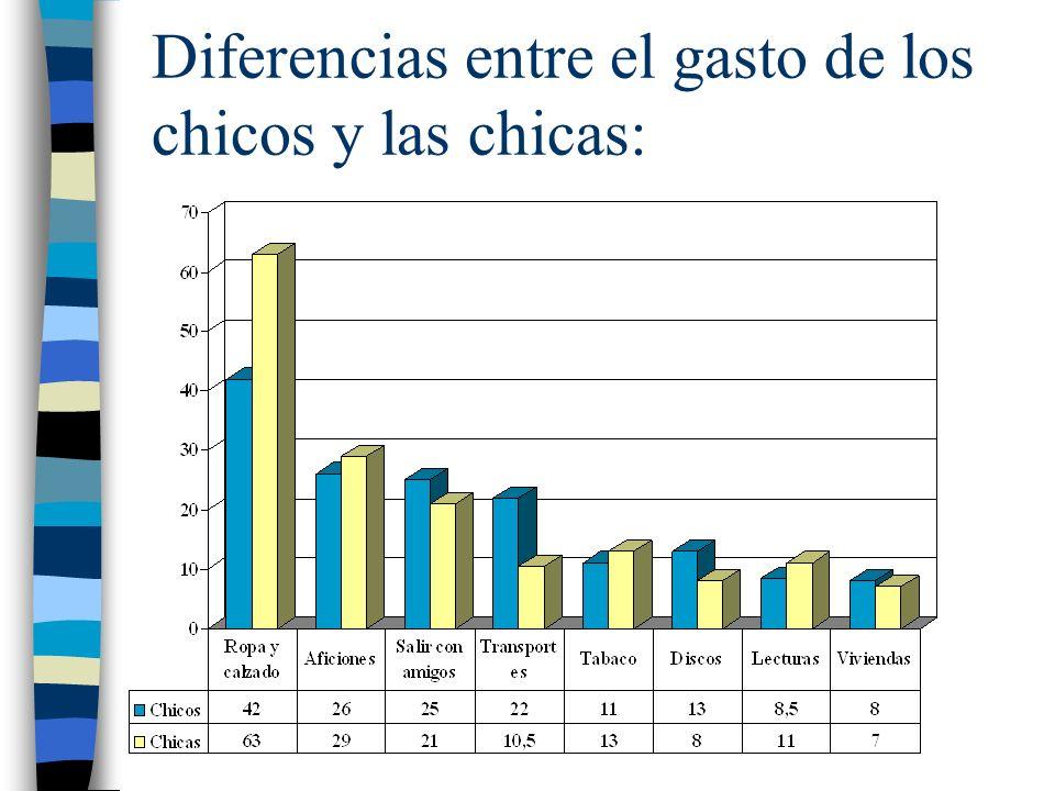 Diferencias entre el gasto de los chicos y las chicas:
