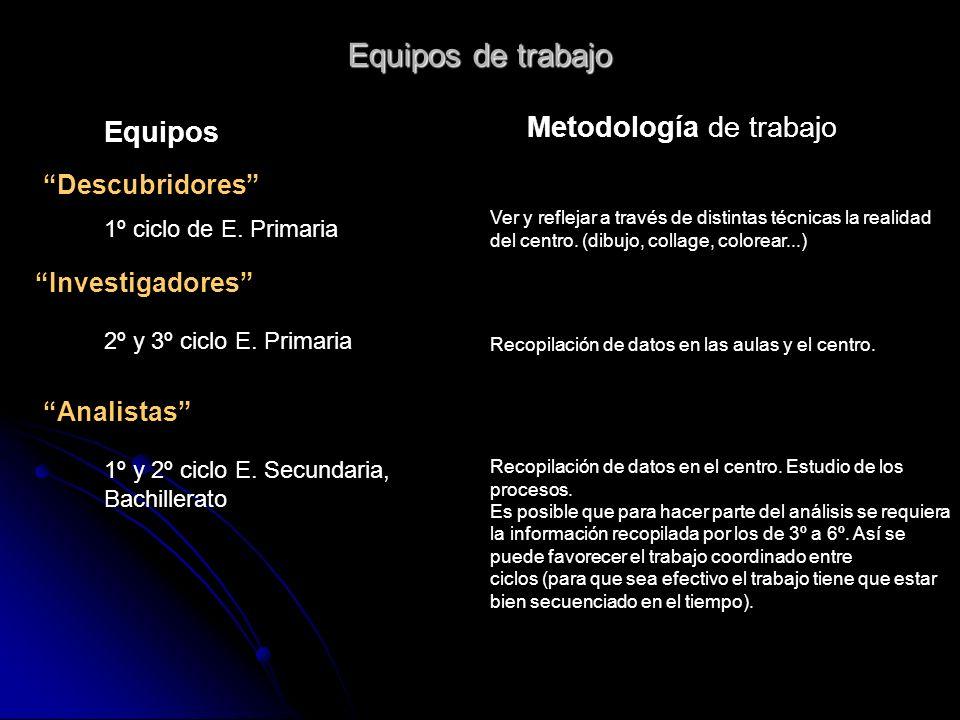 Equipos de trabajo Metodología de trabajo Equipos Descubridores