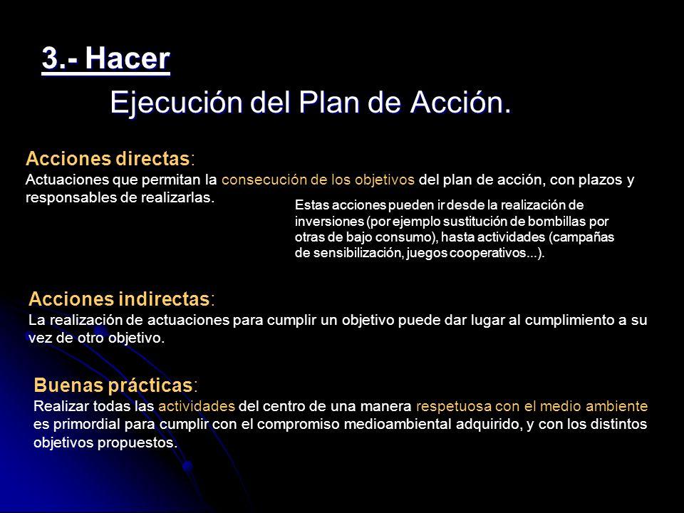 Ejecución del Plan de Acción.