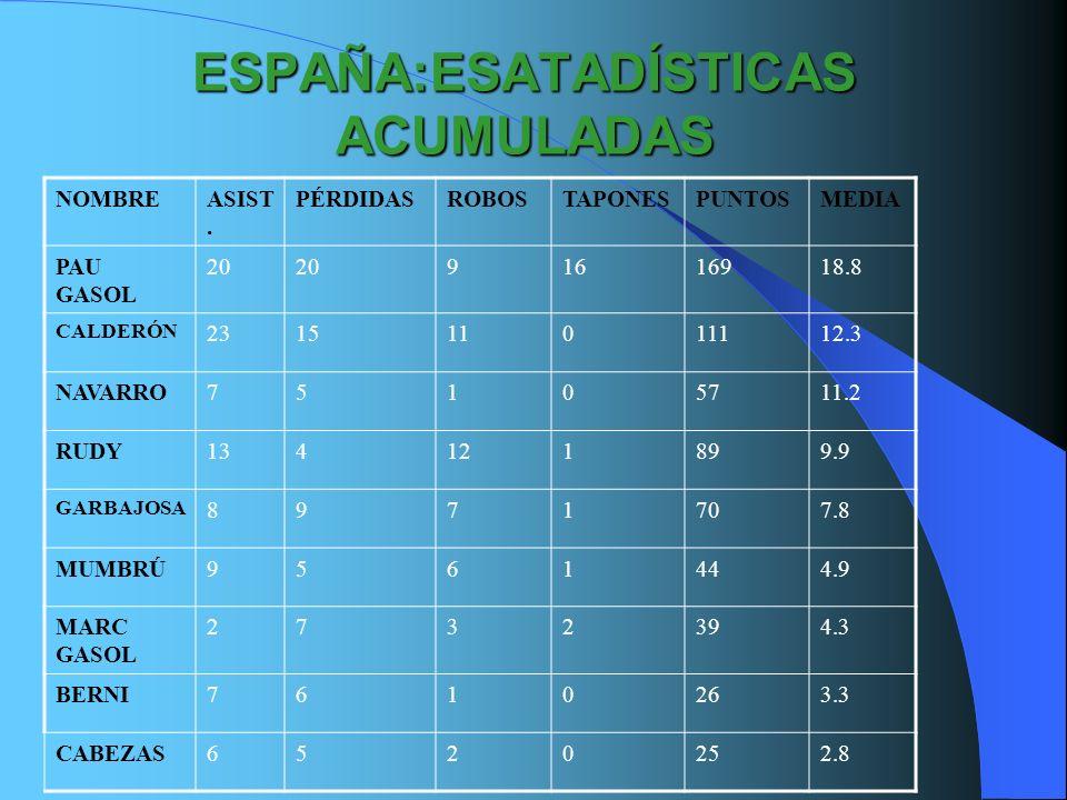 ESPAÑA:ESATADÍSTICAS ACUMULADAS