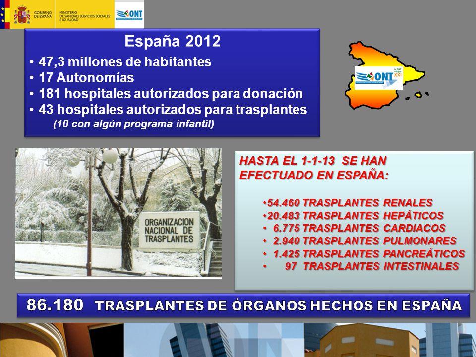 86.180 TRASPLANTES DE ÓRGANOS HECHOS EN ESPAÑA