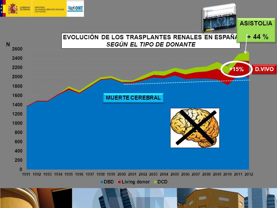 ASISTOLIA + 44 % +15% D.VIVO MUERTE CEREBRAL
