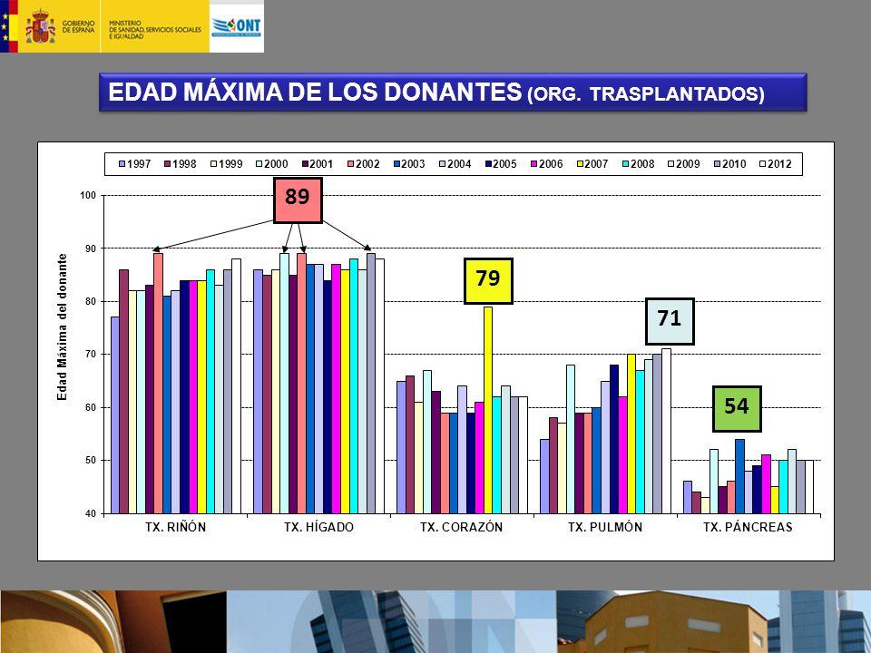 EDAD MÁXIMA DE LOS DONANTES (ORG. TRASPLANTADOS)