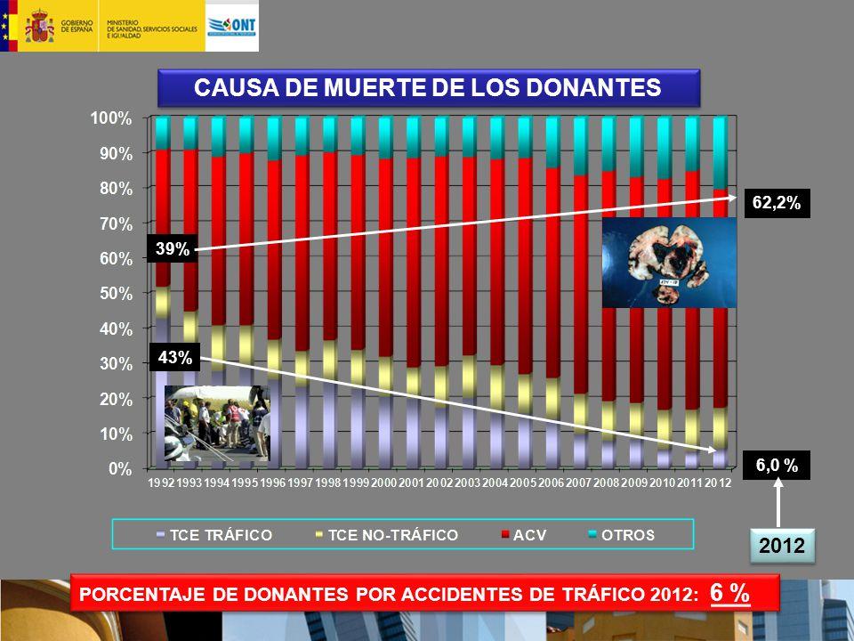 CAUSA DE MUERTE DE LOS DONANTES