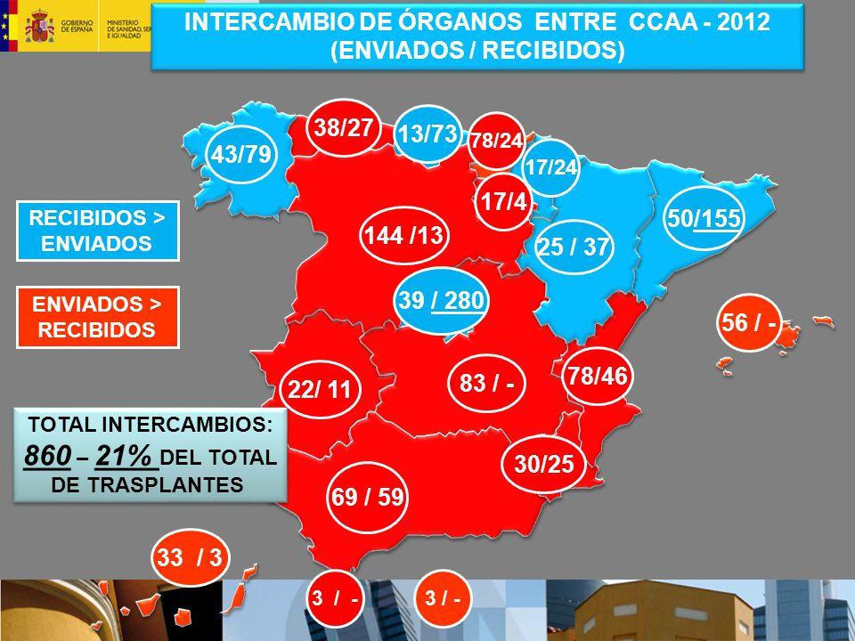 INTERCAMBIO DE ÓRGANOS ENTRE CCAA - 2012 (ENVIADOS / RECIBIDOS)