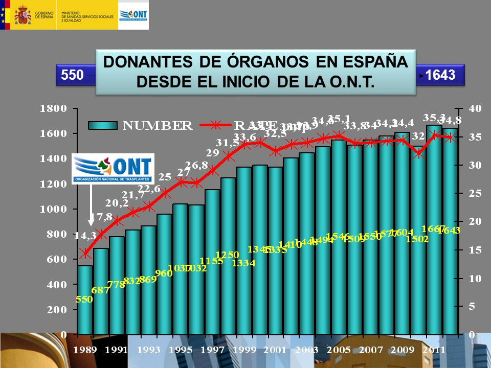 DONANTES DE ÓRGANOS EN ESPAÑA DESDE EL INICIO DE LA O.N.T.