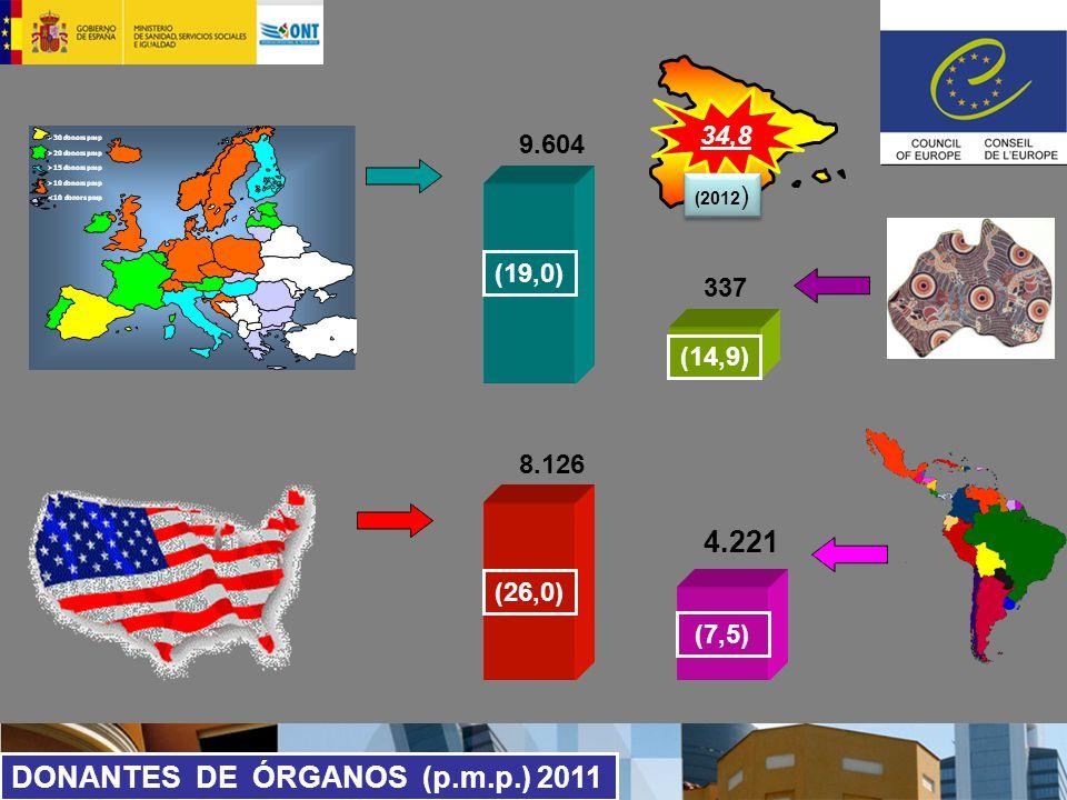 DONANTES DE ÓRGANOS (p.m.p.) 2011